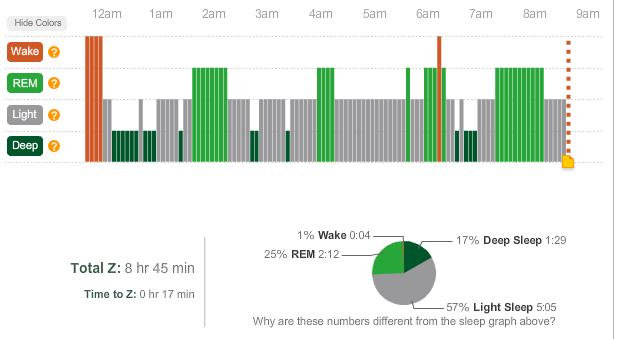fitbit zeo graphs healthy obsessions